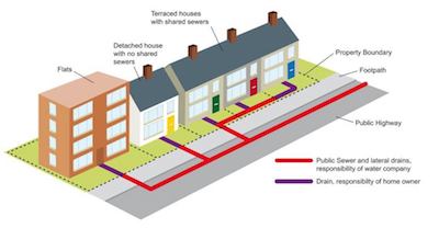 Home drainage shared ownership explained
